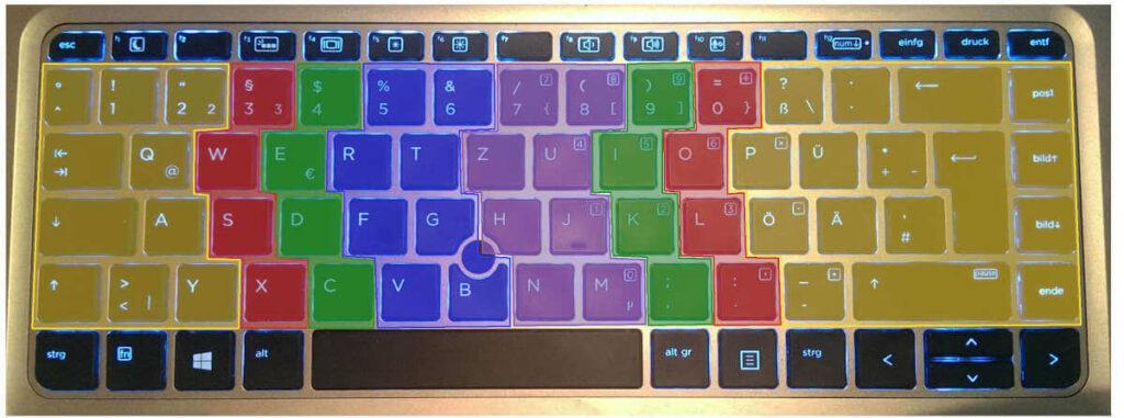 10 Finger Schreiben Tastaturbelegung